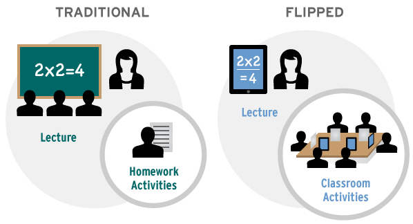 Flipped classrooms v/s Traditional classrooms: which is better?